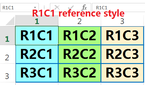 R1C1 reference style in Excel