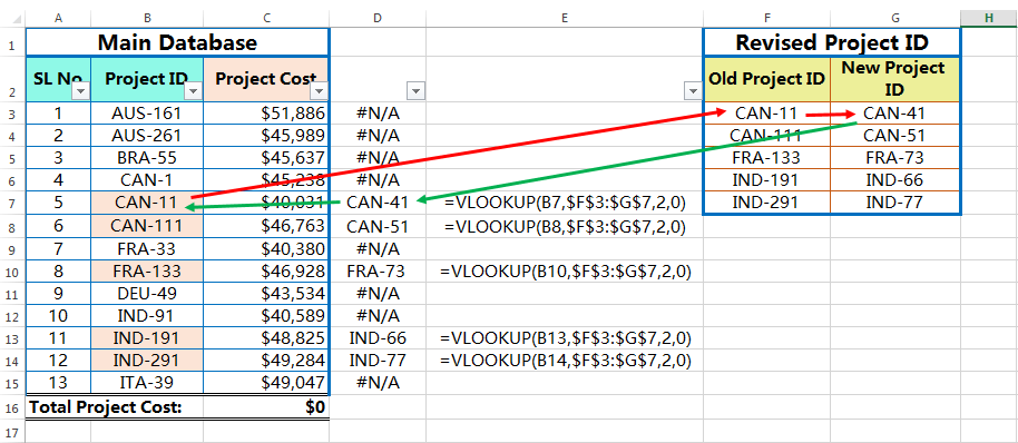 What is Circular Reference and How to fix it in Excel