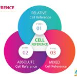 03 Types of Excel Cell Reference: Relative, Absolute & Mixed