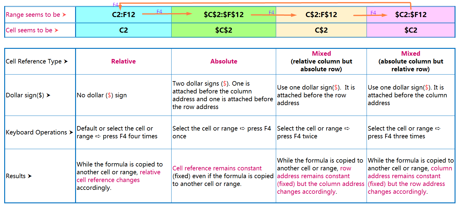 Changing the Mode of Excel Cell References in a Formula