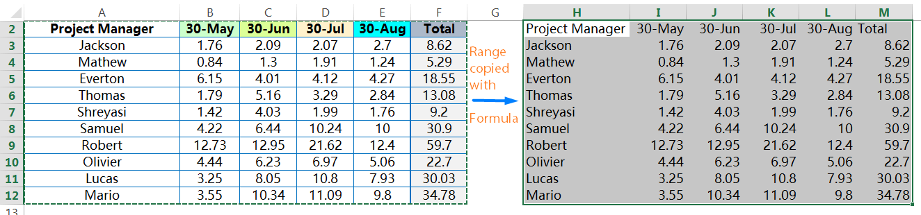 Pasting all 'Formulas' of the copied Ranges_final result