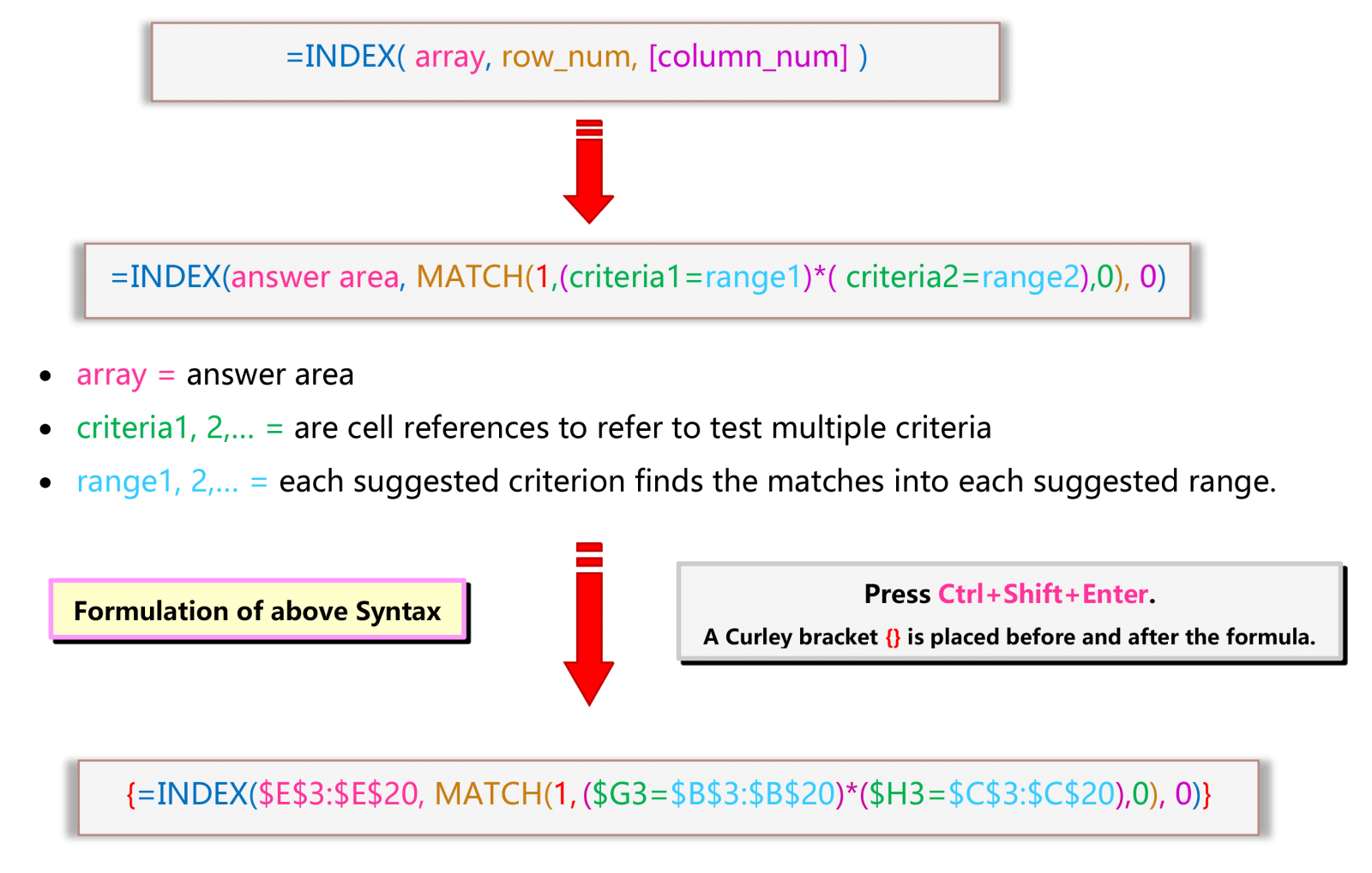 Syntax of Alternative of VLOOKUP Multiple Criteria in Excel with INDEX MATCH Multiple Criteria (Array Formula)