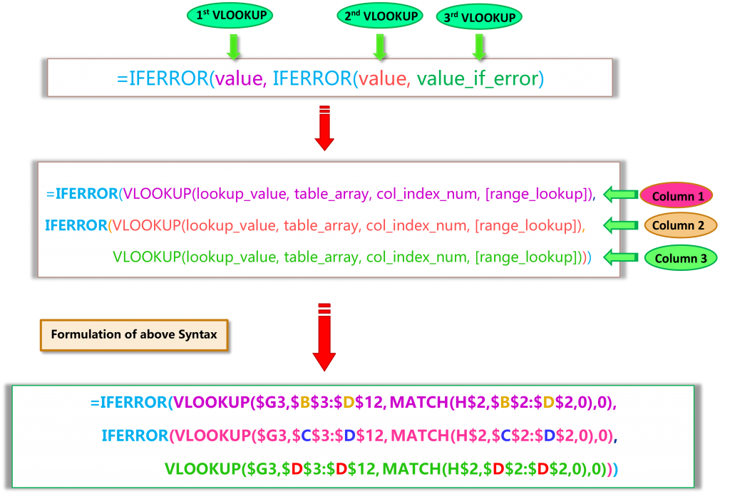 Syntax of Dynamic DOUBLE VLOOKUP or IFERROR VLOOKUP or NESTED VLOOKUP