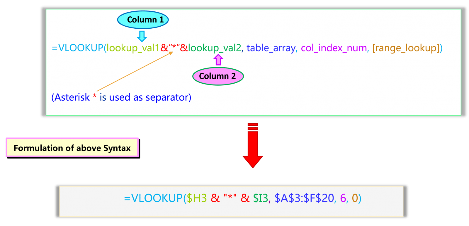 Syntax of VLOOKUP Multiple Criteria in Excel with VLOOKUP & CONCATENATE functions