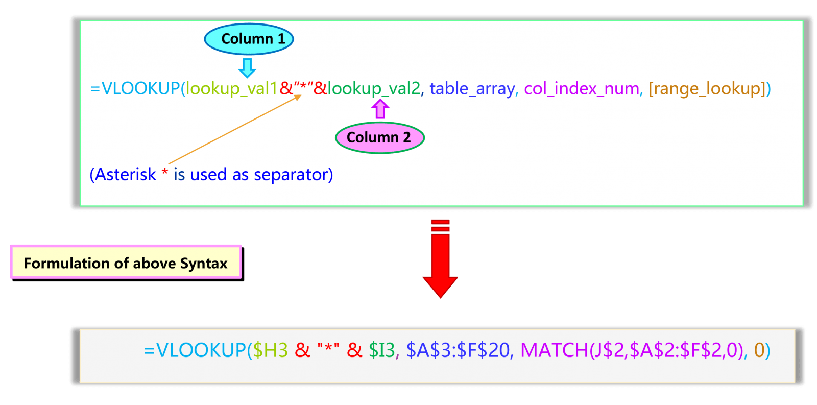 Syntax of VLOOKUP with Multiple criteria with VLOOKUP & CONCATENATE & MATCH function