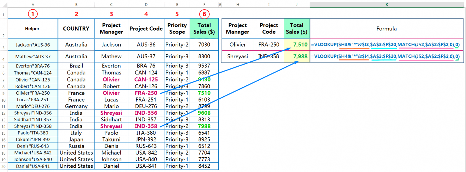 VLOOKUP Multiple Criteria in Excel with VLOOKUP, CONCATENATE & MATCH functions (2-D Lookup)