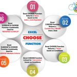 06 ADVANCED USES OF EXCEL CHOOSE FUNCTION