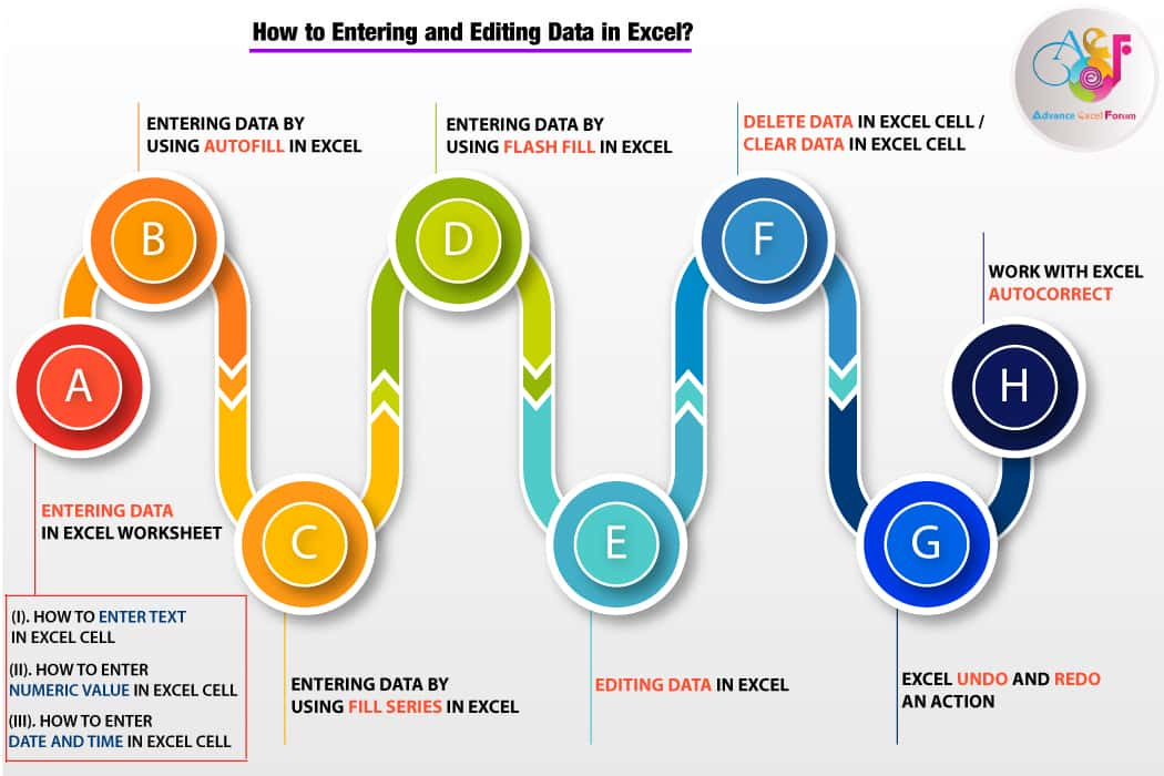 How to Entering and Editing Data in Excel