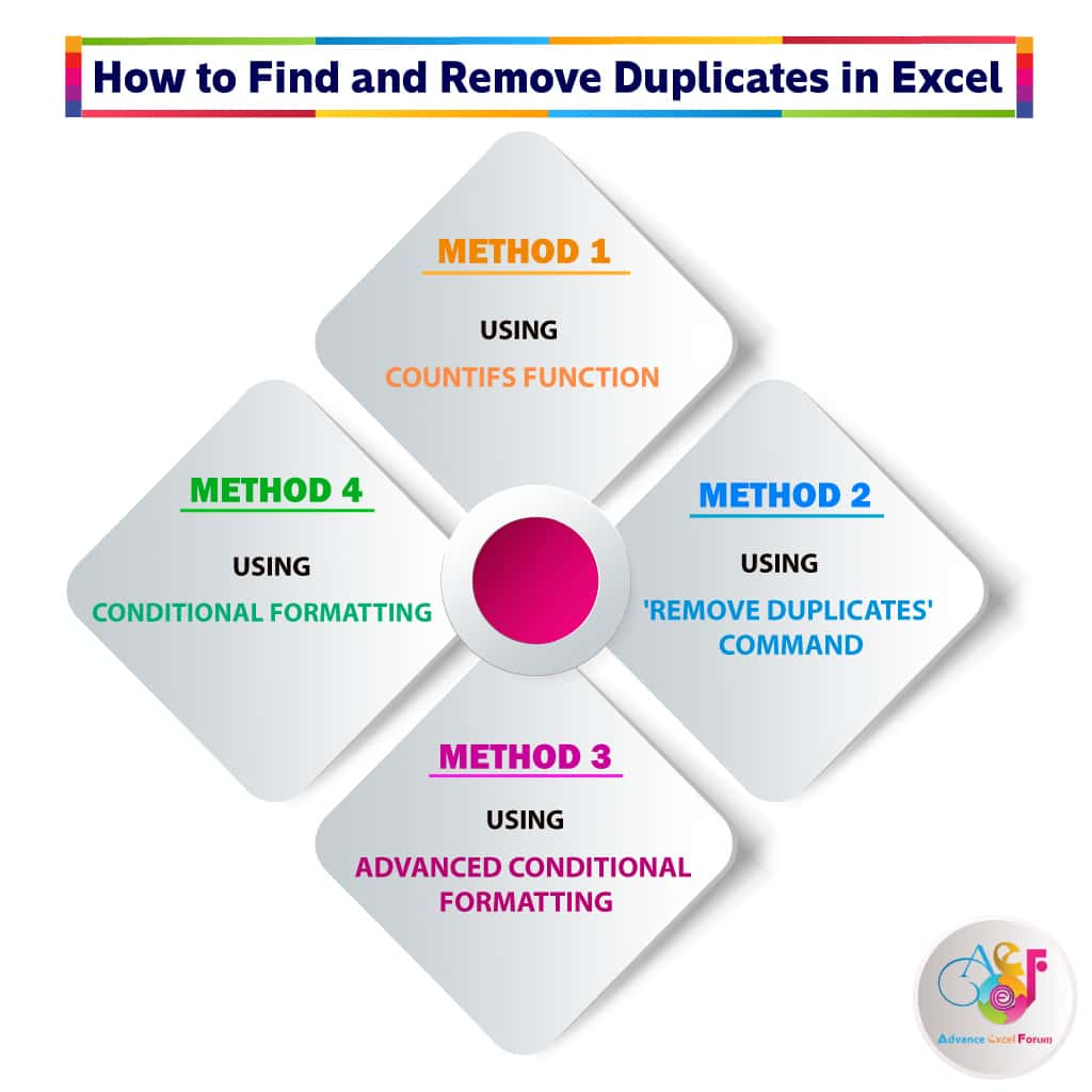 04 Best Options How to Find and Remove Duplicates in Excel