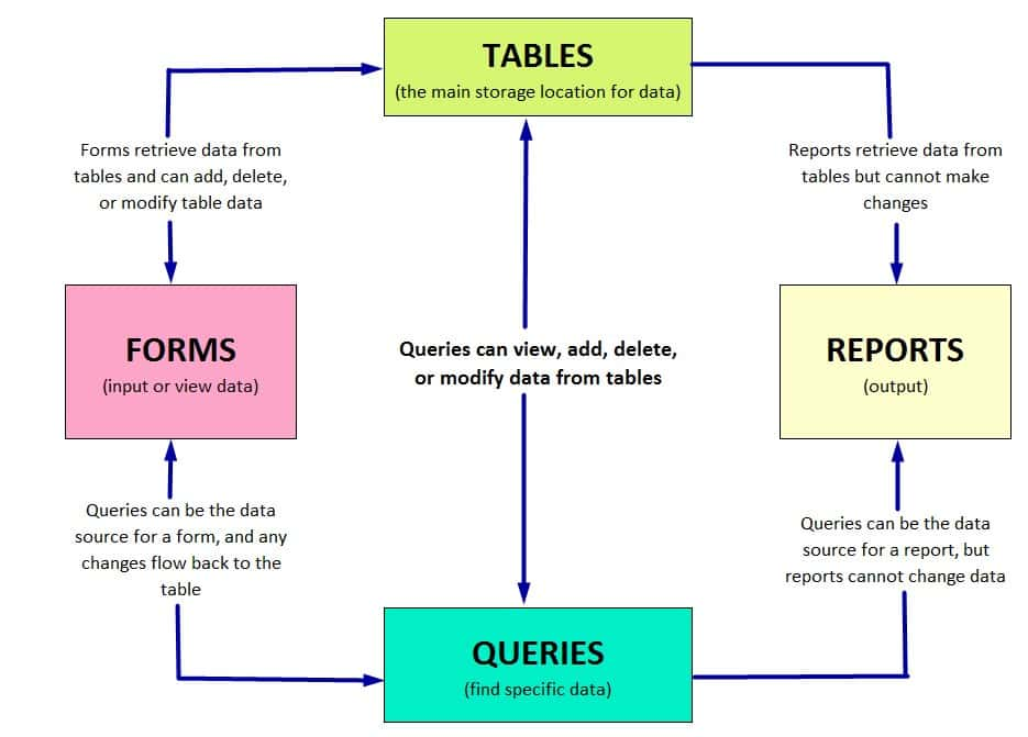 HOW DATA FLOWS BETWEEN OBJECTS IN A DATABASE