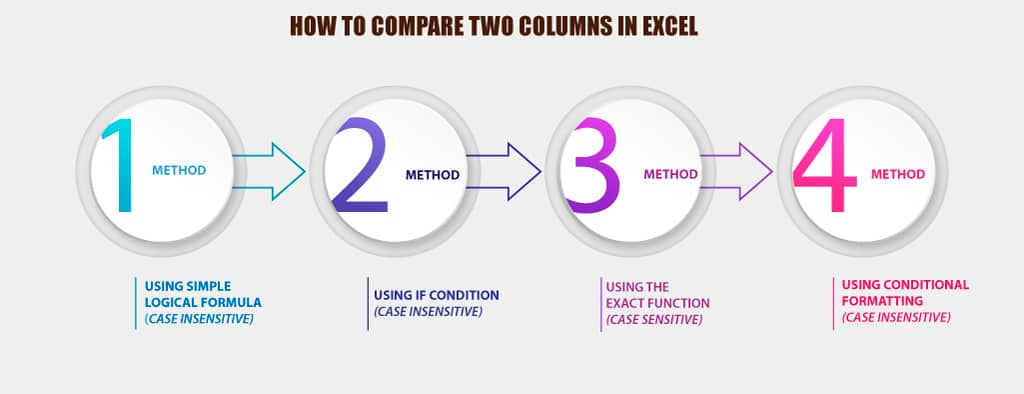 04 Alternative Methods How To Compare Two Columns In Excel